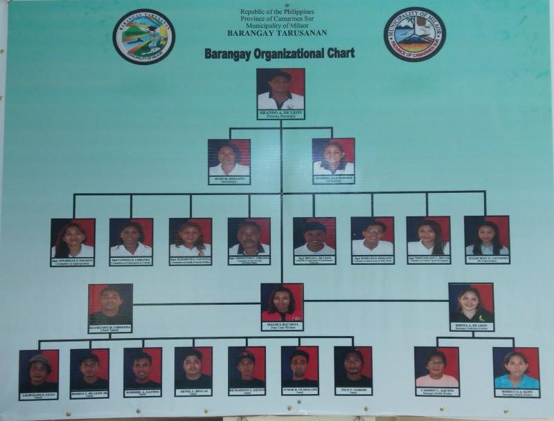 Barangay Officials 2018-2021